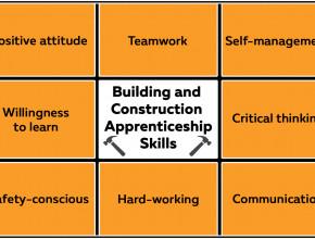 Construction skills infographic showing range of skills