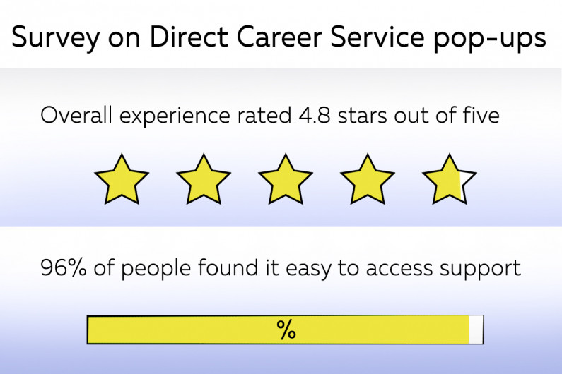 Infographic: survey on direct career service pop-ups, overall experience rated 4.8 stars out of five, 96% of people found it easy to access support