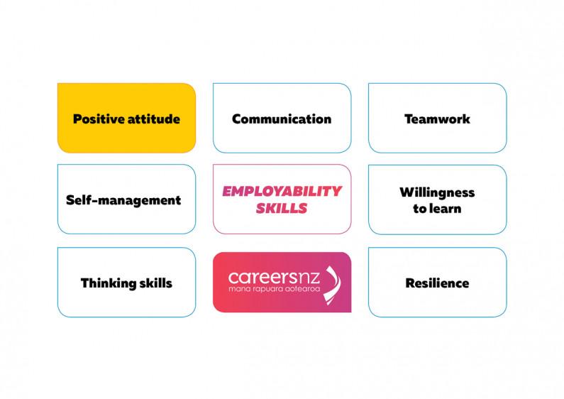 Employability skills positive attitude