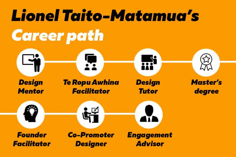 Lionel Taito Matamua infographic