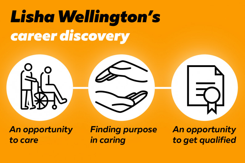 "Infographic with 3 images. 1.A person in a wheelchair being pushed by someone else with the text ""An opportunity to care"". 2 Two cupped hands with the text ""Finding purpose in caring"". 3 A diploma with the text ""An opportunity to get qualified"""