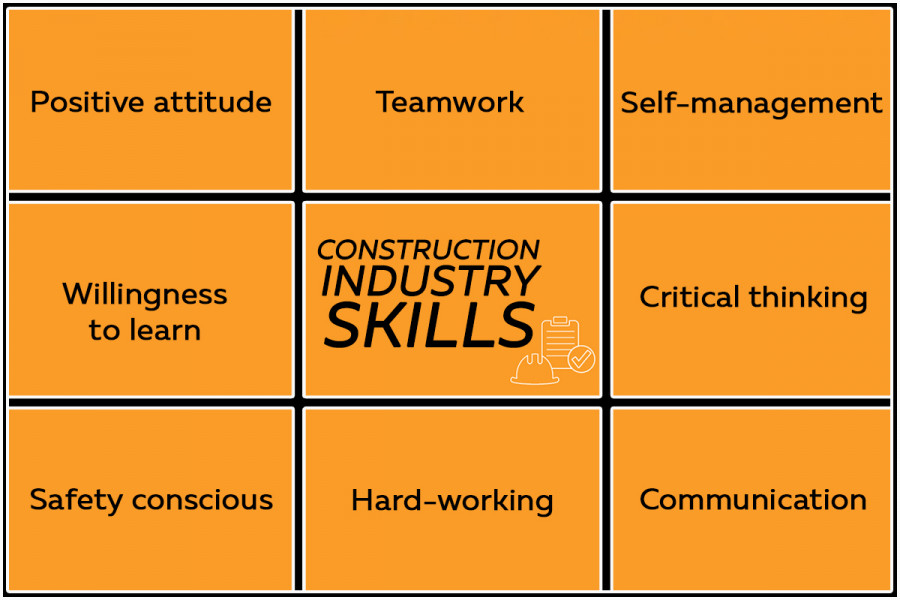 Skills needed in the construction industry include a positive attitude, willingness to learn, critical thinking, and self-management. You also need teamwork skills and be safety conscious and hard-working.