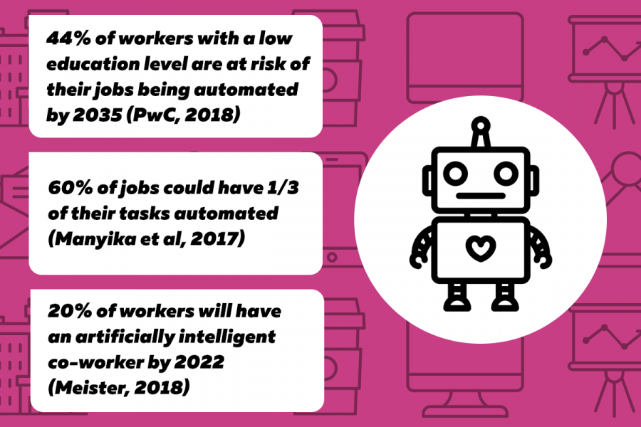 Infographic: 44% of workers with a low education level are at risk of their jobs being automated by 2035; 60% of jobs could have 1/3 of their tasks automated; 20% of workers will have an artificially intelligent co-worker by 2022