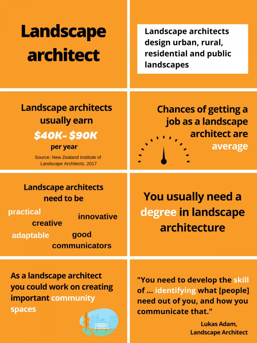 Landscape architect infographic