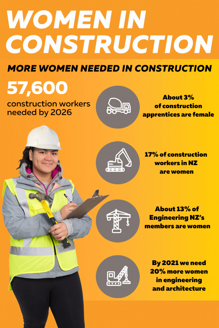 Infographic: Women in construction – more women needed in construction. 57,600 construction workers needed by 2026; About 3% of construction apprentices are female; 17% of construction workers in NZ are women; About 13% of Engineering NZ's members are women; By 2021 we need 20% more women in engineering and architecture.