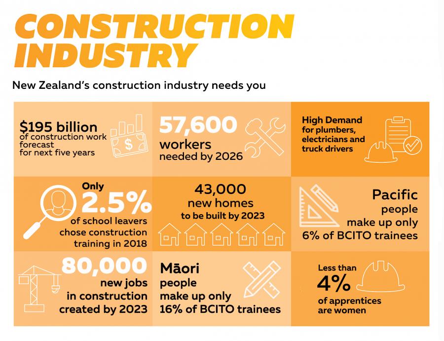 Spotlight on the construction industry