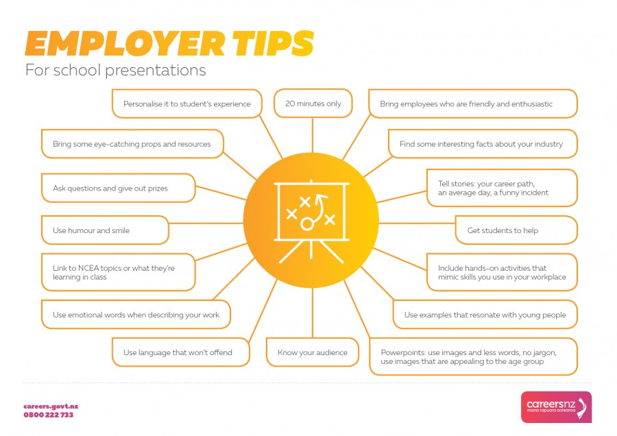 Employer tips for effective presentations to school students. Infographic listing tips.