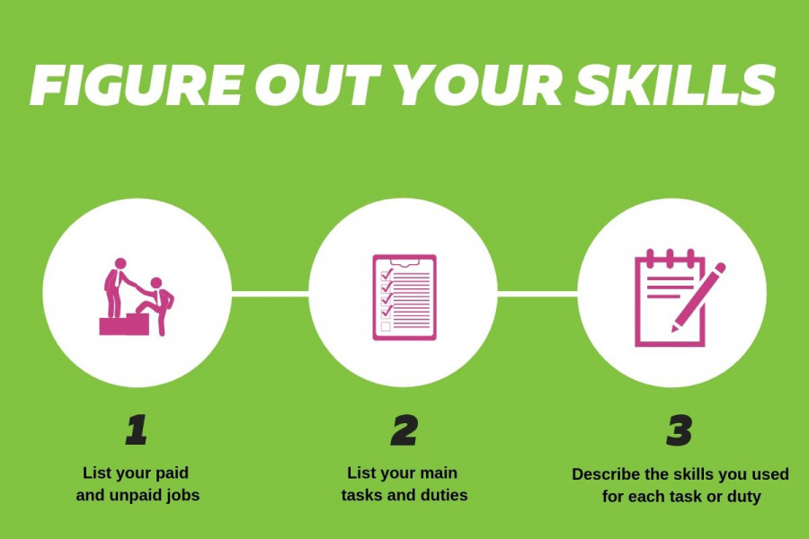 This infographic shows three steps to figure out your skills.