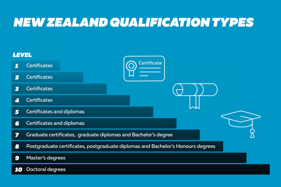Infographic: New Zealand qualification types. Levels 1 to 4: certificates; Levels 5 to 6: Certificates and diplomas; Level 7: Graduate certificates, graduate diplomas and Bachelor's degrees; Level 8: Postgraduate certificates, postgraduate diplomas and Bachelor's Honours degrees; Level 9: Master's degrees; Level 10: Doctoral degrees.