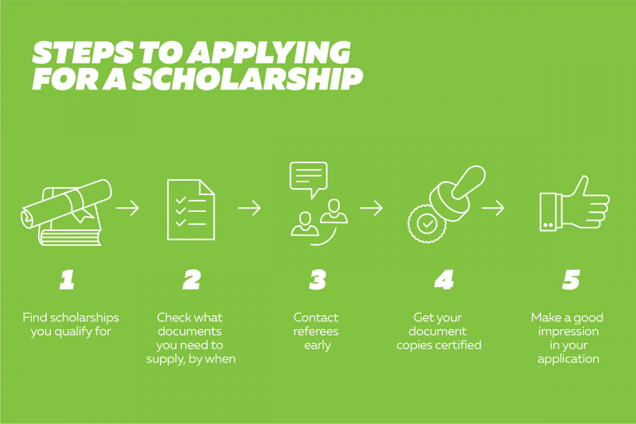 Infographic: Steps to applying for a scholarship. 1. Find scholarships you qualify for. 2. Check what documents you need to supply, by when. 3. Contact referees early. 4. Get your document copies certified. 5. Make a good impression in your application.