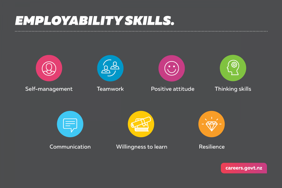 This infographic shows the seven essential skills employers want.