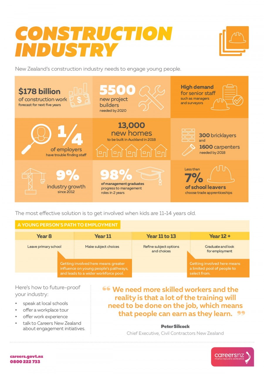 Infographic of the labour market needs of the construction industry