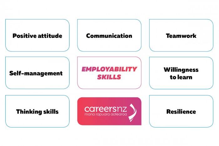 Seven Employability Skills
