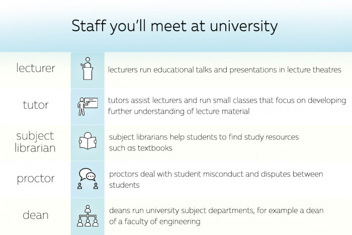 Staff you'll meet at university infographic