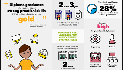 diploma infographic 399 x 228