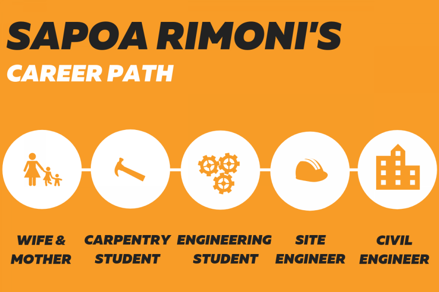 Sapoa Rimoni's career path from wife and mother to carpentry student,engineering student to site engineer and then civil engineer infographic.