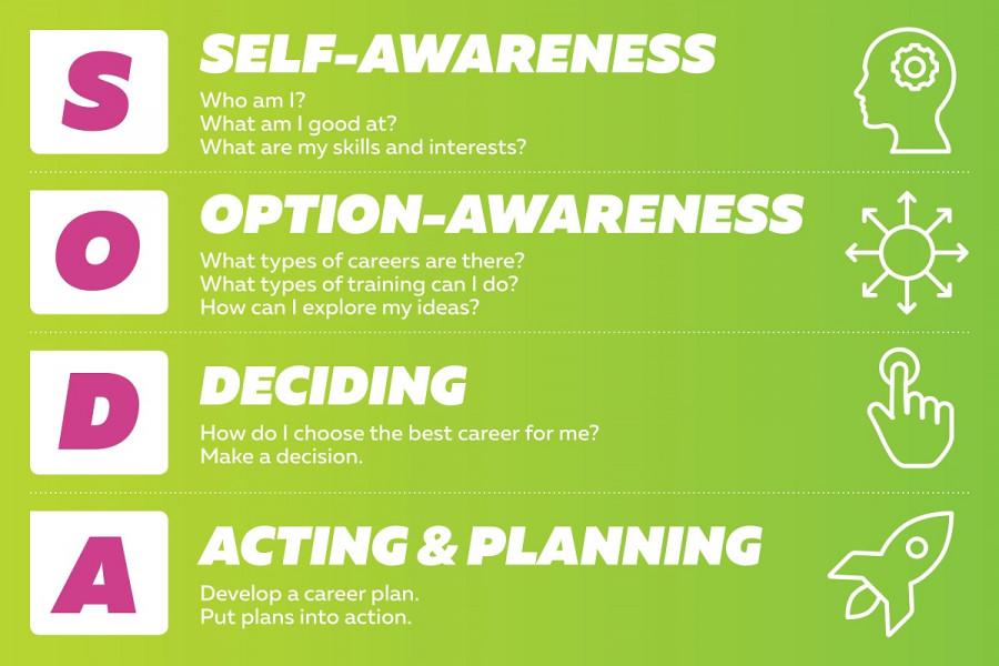Infographic explaining the career model SODA - Self awareness, option awareness, deciding, acting and planning.
