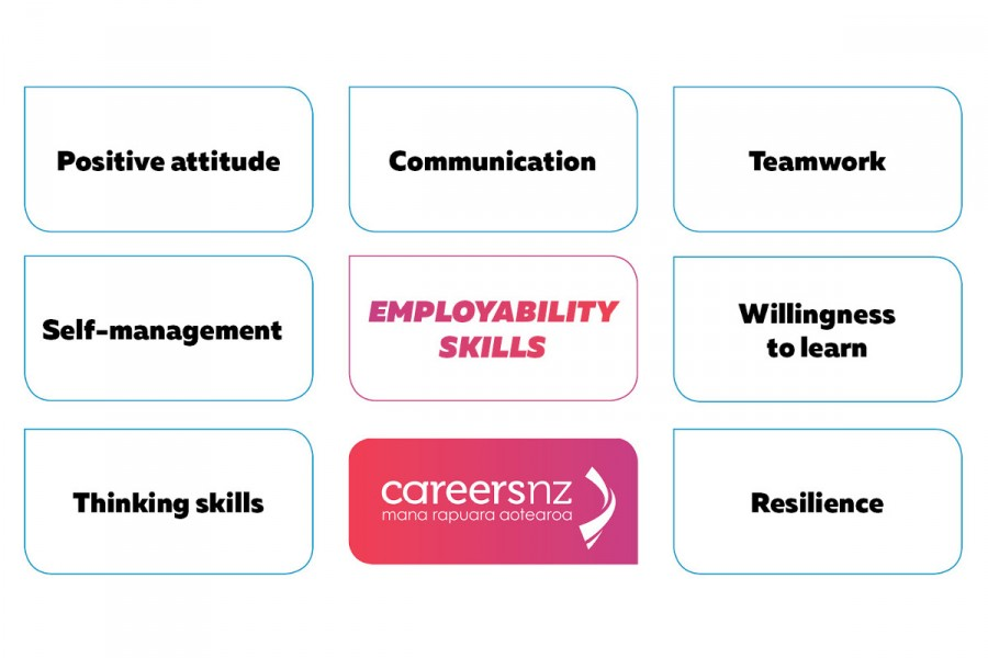 A diagram of the seven essential employability skills, positive attitude, communication, teamwork, self-management, willingness tolearn, thinking skills, resilience