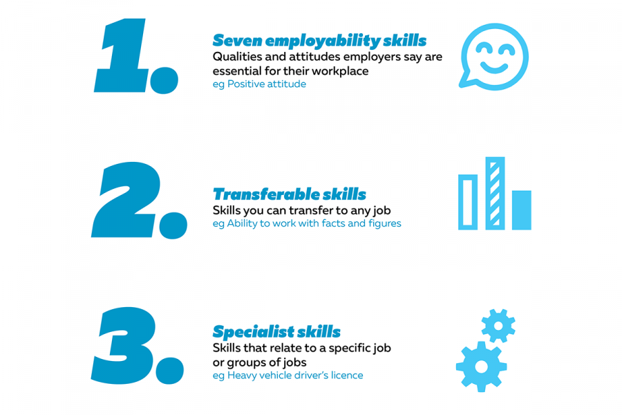 This infographic shows the three skills employers want. Employability skills, transferable skills and specialist skills.